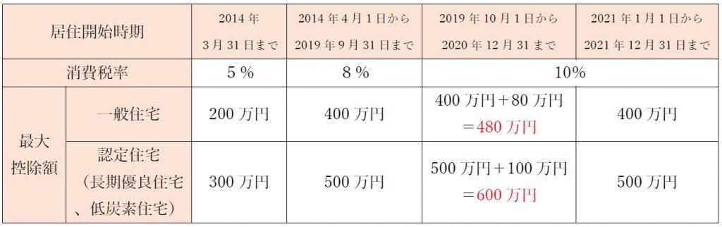 居住開始時期、2014年3月31日まで、2014年4月1日から2019年9月31日まで、2019年10月1日から2020年12月31まで、2021年1月1日から2021年12月31日まで。消費税率5%8%10%。最大控除額 一般住宅400万円+80万円=480万円。400万円、認定住宅(長期優良住宅、低炭素住宅)万円500万円+100万円=600万円