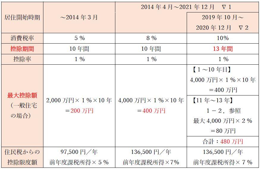 居住開始時期、~2014年3月、2014年4月~2021年12。2019年10月~2020年12月。消費税率5%8%10%、控除期間10年間10年間13年間、控除率、最大控除額(一般住宅の場合)2,000万円×1%×10年=200万円、4,000万円×1%×10年=400万円、4,000万円×1%×10年=400万円、最大4,000万円×2%=80万円、 合計:480万円。住民税からの控除限度額、97,500円/年。前年度課税所得×5%136,500円/年。前年度課税所得×7%136,500円/年。前年度課税所得×7%
